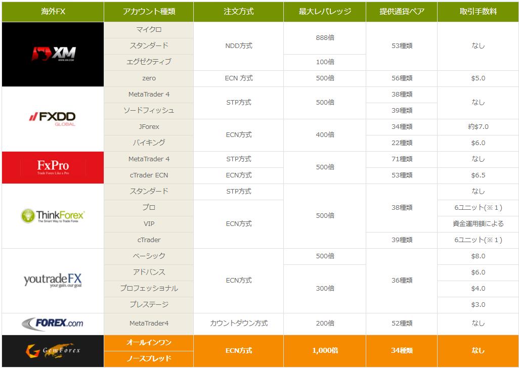 GEMFOREXの公式サイト上で公開されている一覧表