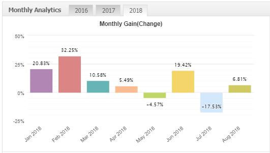 EOS Forex EAの成績データ