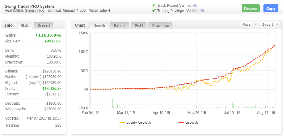 Swing Trader PROの成績データ