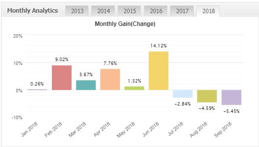 Forex Real Profit EAの月間獲得利益の推移