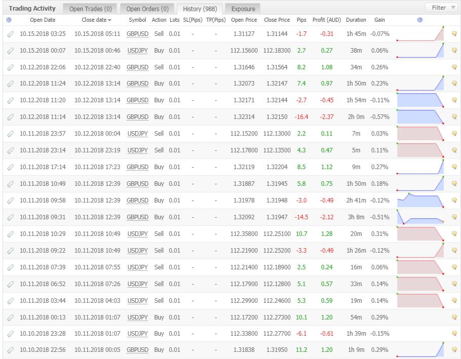 Volatility Factor 2.0 Proの取引履歴