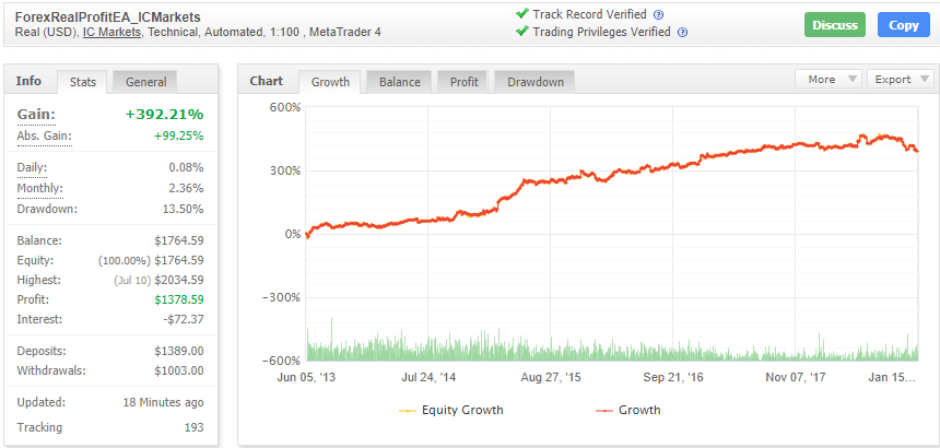 Forex Real Profit EAの成績データ画像
