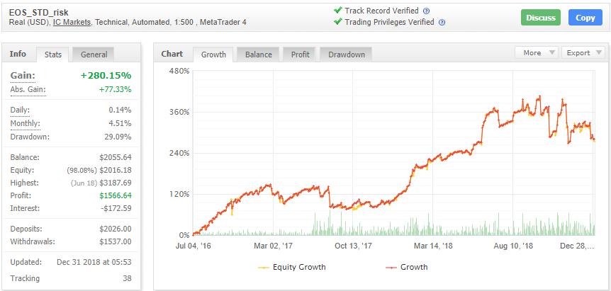 EOS Forex EAの成績データ画像
