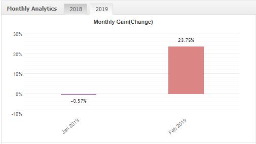 サブ口座2:月間利益の推移