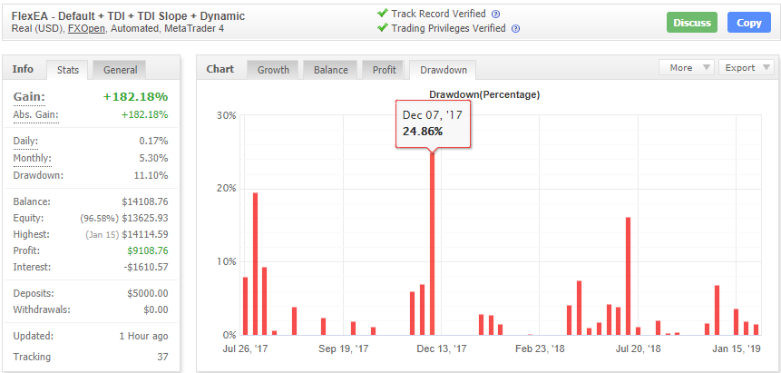 Default + TDI + TDI Slope + Dynamicのドローダウン値のデータ