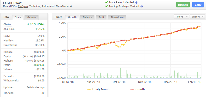 FXGoodwayの成績データ画像
