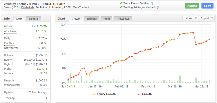 Volatility Factor 2.0 Proの成績データ画像