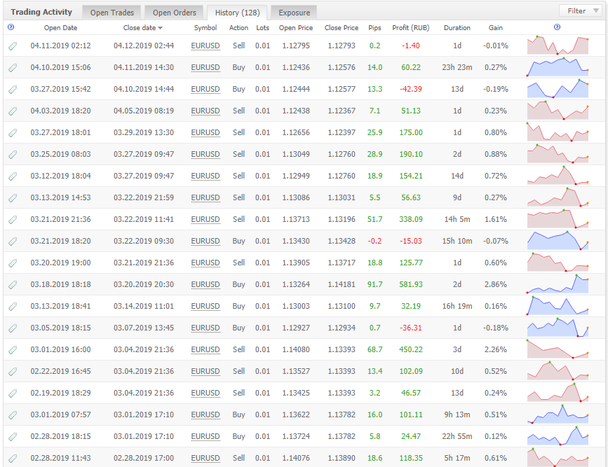 Z Trader FX EAの取引履歴データ