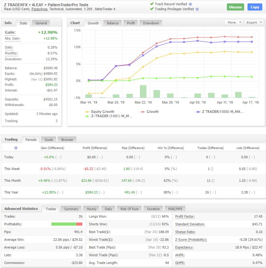 Z Trader FX EAの成績データ画像