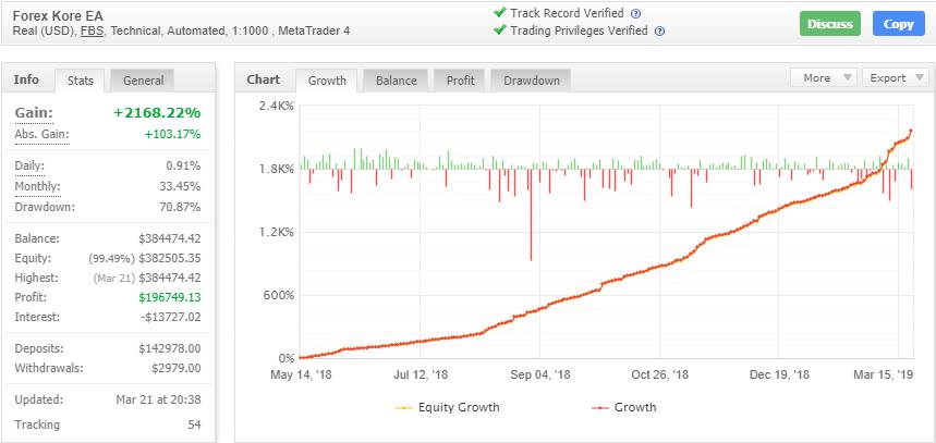 Forex Kore EAの成績データ画像