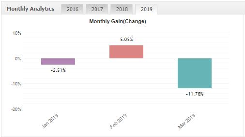 サブ口座3:月間利益の推移