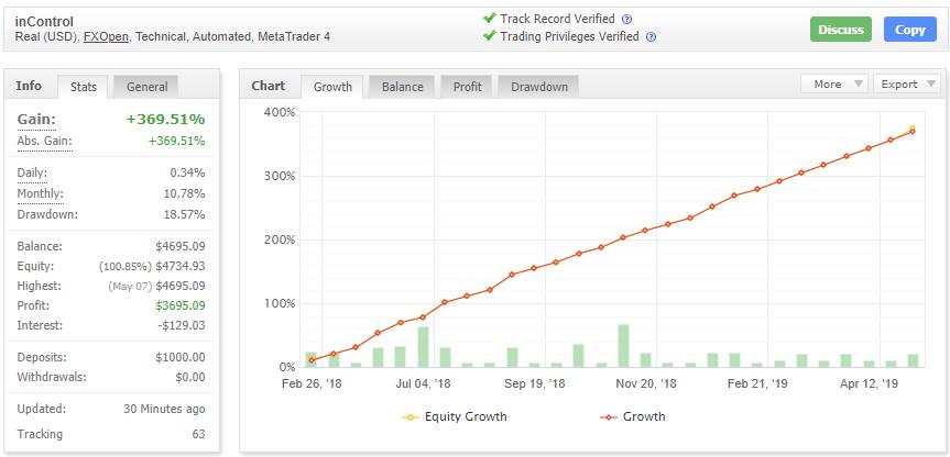 Forex inControl Rebornの成績データ画像