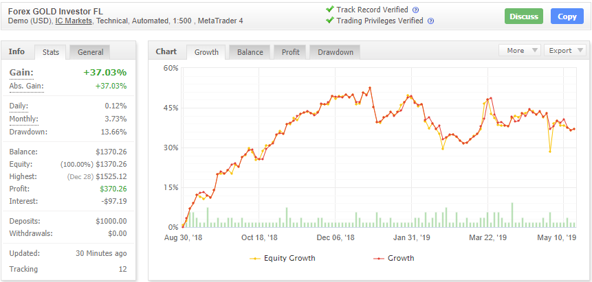 Forex GOLD Investorの成績データ画像