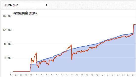Forex Gume EAの成績データ画像
