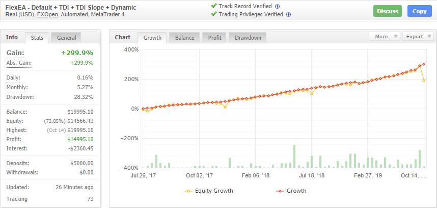 Forex Flex EAの成績データ画像