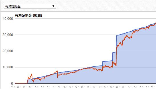 Forex Gump EAの成績データ画像