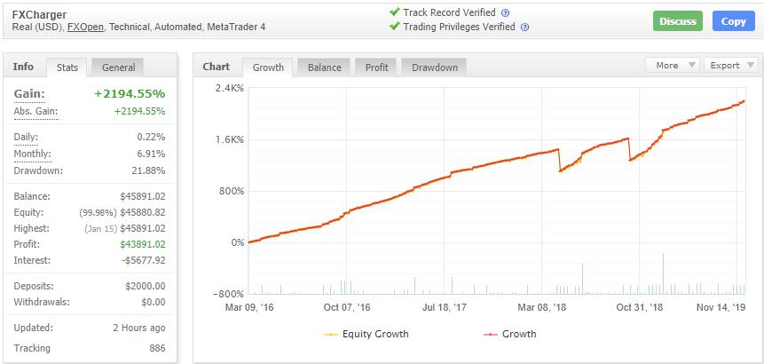 FXChargerの成績データ画像