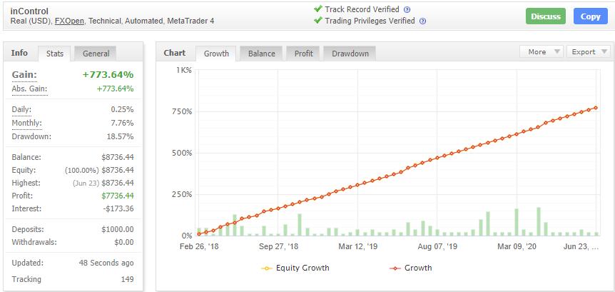 Forex inControl Rebornの成績データ