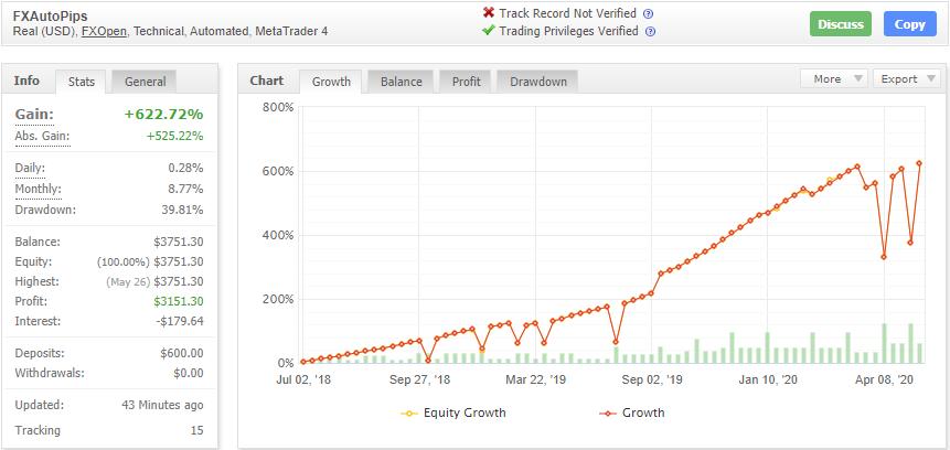 FXAutoPipsの成績データ画像
