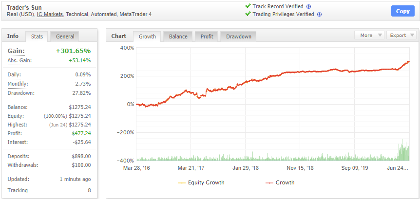 Traders Sunの成績データ