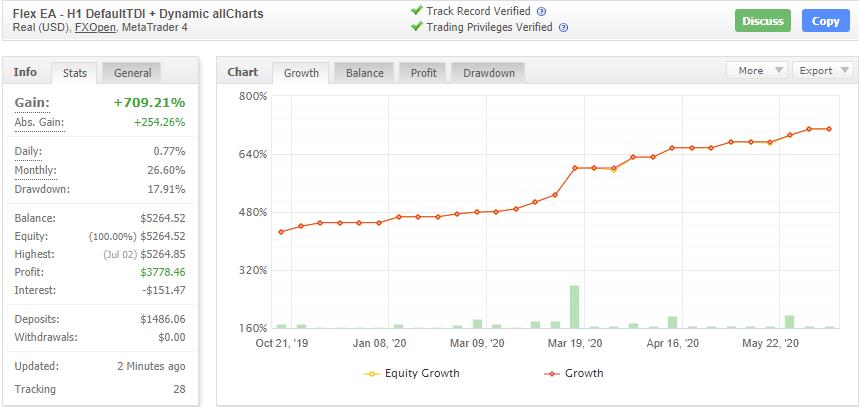 Forex Flex EAの成績データ