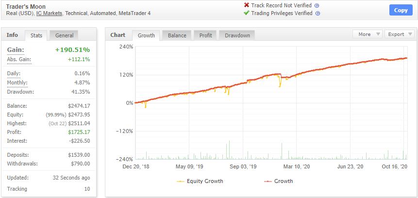 Traders Moonの成績