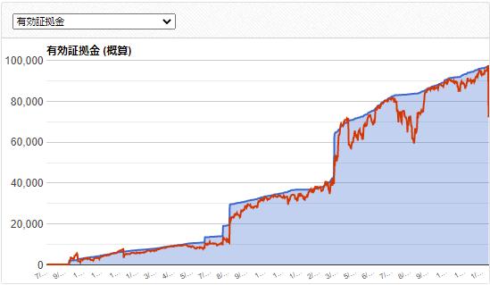 Forex Gump EAの成績データ