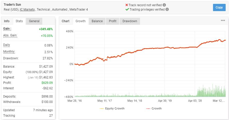 Trader's Sunの成績データ
