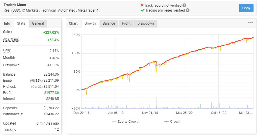 Trader's Moonの成績データ