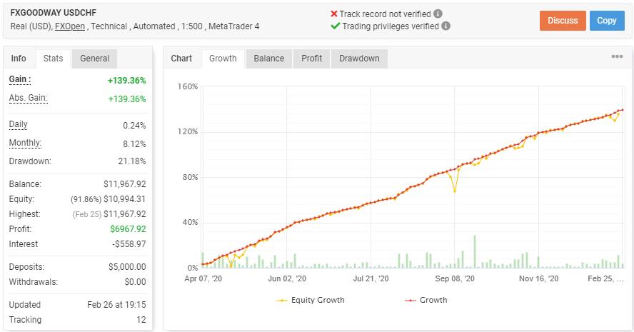 FXGoodway USDCHFの成績データ