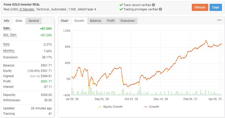 Forex GOLD Investorの成績データ