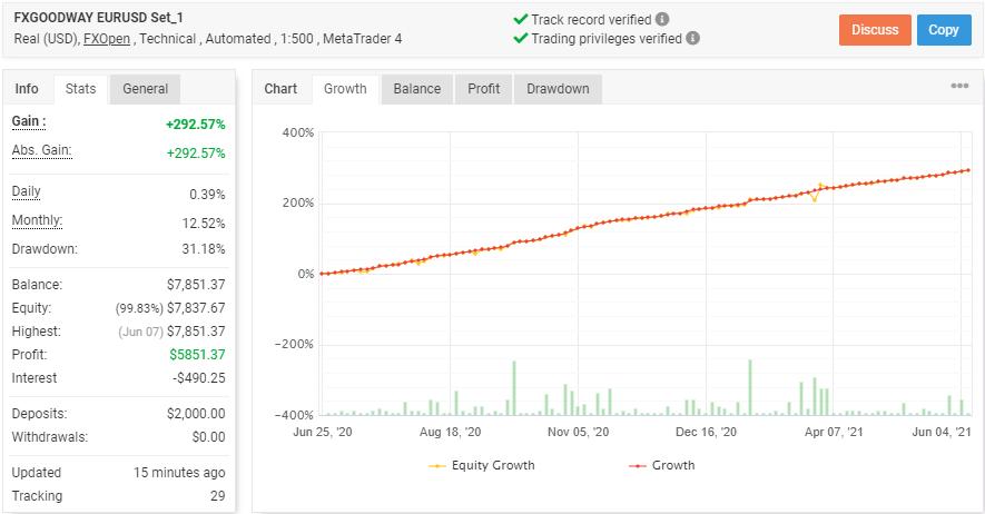 FXGoodway X2の成績データ